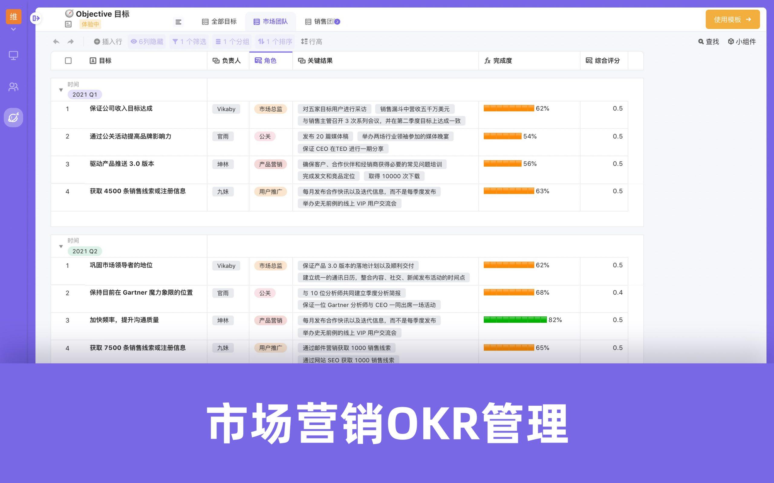 OKR模板-市场营销OKR管理