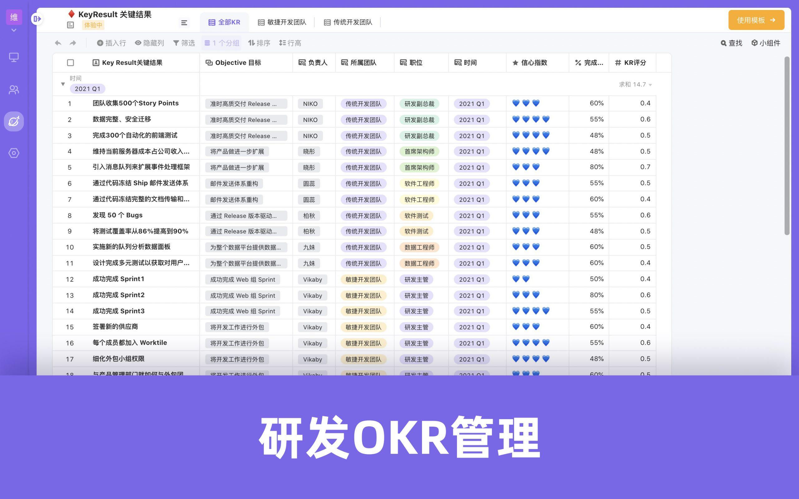 OKR模板-研发OKR管理